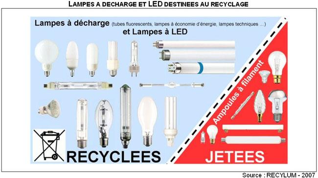 recyclage des ampoules recyclage ampoule sur le symbole de recyclage concept de nouvelles ides. Black Bedroom Furniture Sets. Home Design Ideas